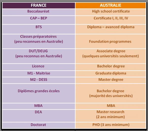 equivalence de dipl u00f4mes france
